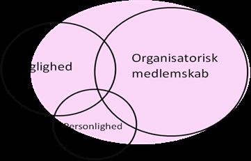 Organisatorisk medlemsskab